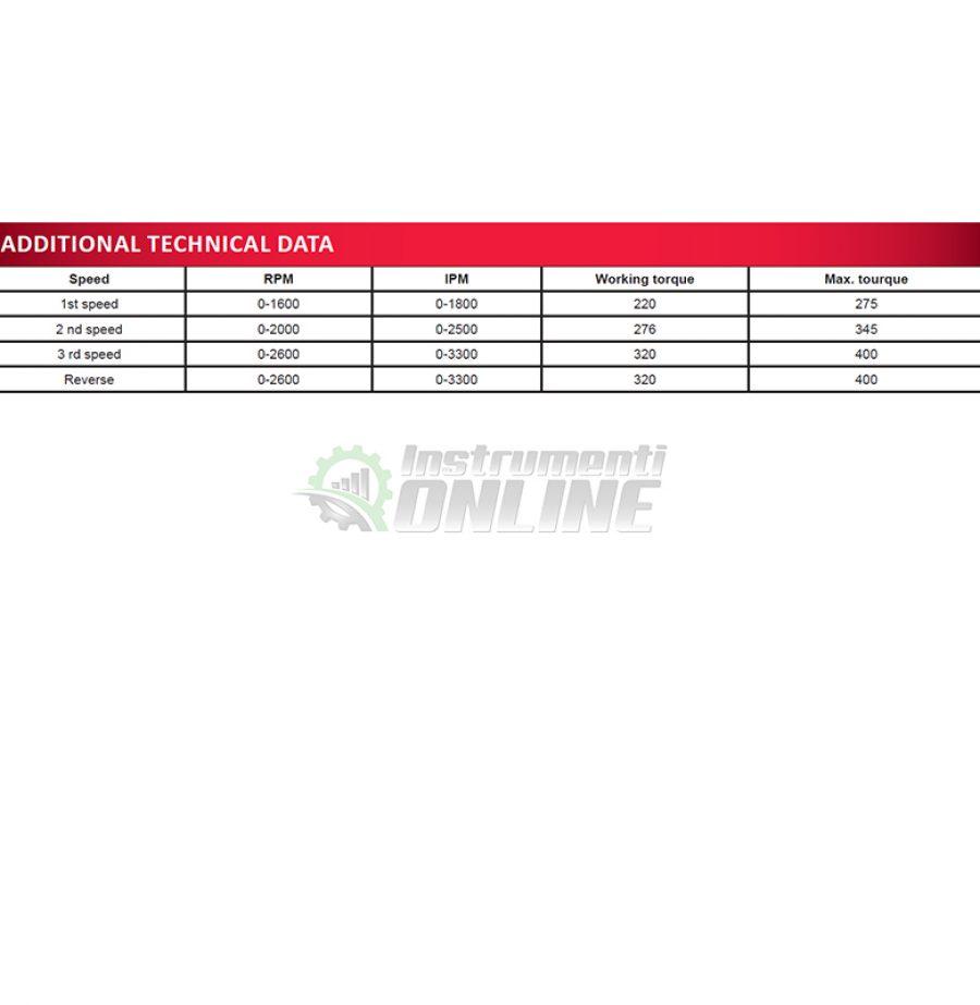 индустриален гайковерт, ударен гайковерт, акумулаторен гайковерт, Индустриален, ударен, гайковерт, 20 V, 320 Nm, 1 x 4 Ah, Industrial, RDI-IBW01, RAIDER